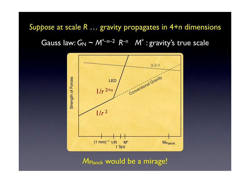 Metric perturbation induced at a distance b from the beam, ~ (4G/c 2 ) γ m (N/2πR) ln(2 γ ) Bunch length cτ B >> b, γ = E/m, R = Tevatron radius, N = circulating protons If G = G N h ~ 10 -40 hopeless !.