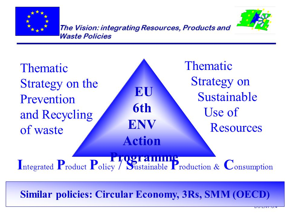 DG ENV.G.4 The Vision: integrating Resources, Products and Waste Policies EU 6th ENV Action Programme Thematic Strategy on the Prevention and Recyclin