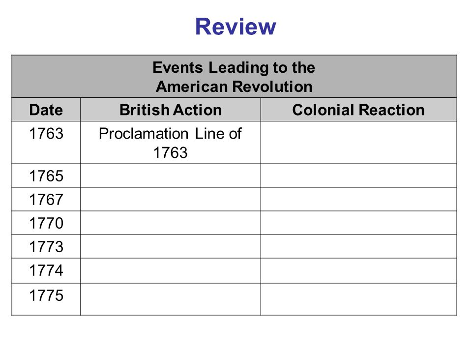Review Events Leading to the American Revolution DateBritish ActionColonial Reaction 1763Proclamation Line of 1763 1765 1767 1770 1773 1774 1775
