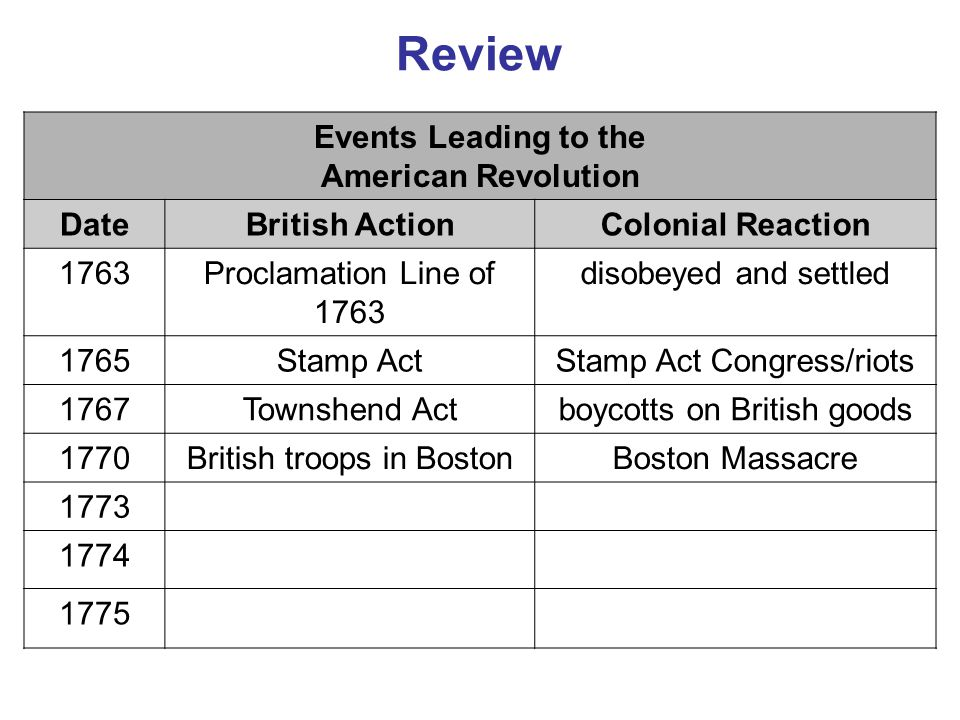 Review Events Leading to the American Revolution DateBritish ActionColonial Reaction 1763Proclamation Line of 1763 disobeyed and settled 1765Stamp Act
