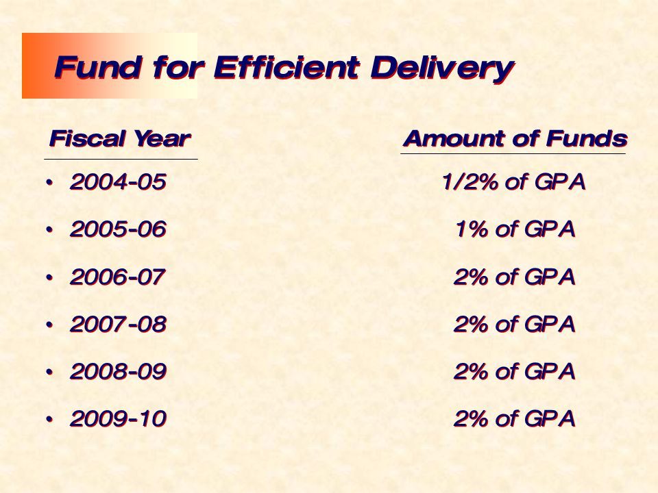 2004-051/2% of GPA 2005-06 1% of GPA 2006-07 2% of GPA 2007-08 2% of GPA 2008-09 2% of GPA 2009-10 2% of GPA 2004-051/2% of GPA 2005-06 1% of GPA 2006-07 2% of GPA 2007-08 2% of GPA 2008-09 2% of GPA 2009-10 2% of GPA Fund for Efficient Delivery Fiscal Year Amount of Funds