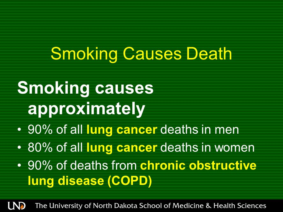 Smoking Causes Death Smoking causes approximately 90% of all lung cancer deaths in men 80% of all lung cancer deaths in women 90% of deaths from chronic obstructive lung disease (COPD) CDC