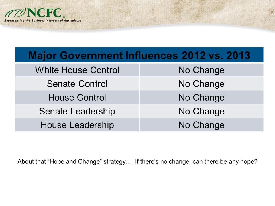 Major Government Influences 2012 vs.