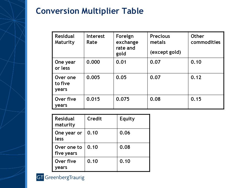 Conversion Multiplier Table Residual Maturity Interest Rate Foreign exchange rate and gold Precious metals (except gold) Other commodities One year or less 0.0000.010.070.10 Over one to five years 0.0050.050.070.12 Over five years 0.0150.0750.080.15 Residual maturity CreditEquity One year or less 0.100.06 Over one to five years 0.100.08 Over five years 0.10