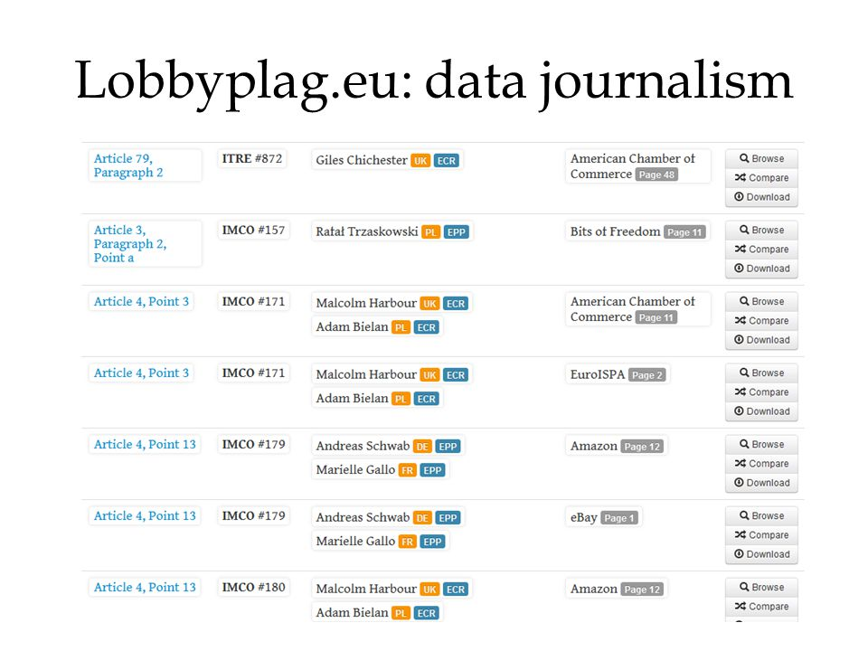 Lobbyplag.eu: data journalism