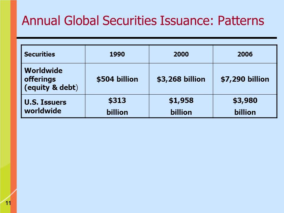 11 Securities199020002006 Worldwide offerings (equity & debt) $504 billion$3,268 billion$7,290 billion U.S.