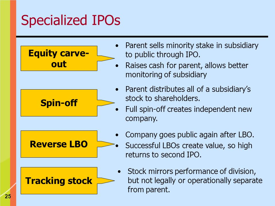 25 Equity carve- out Parent sells minority stake in subsidiary to public through IPO.