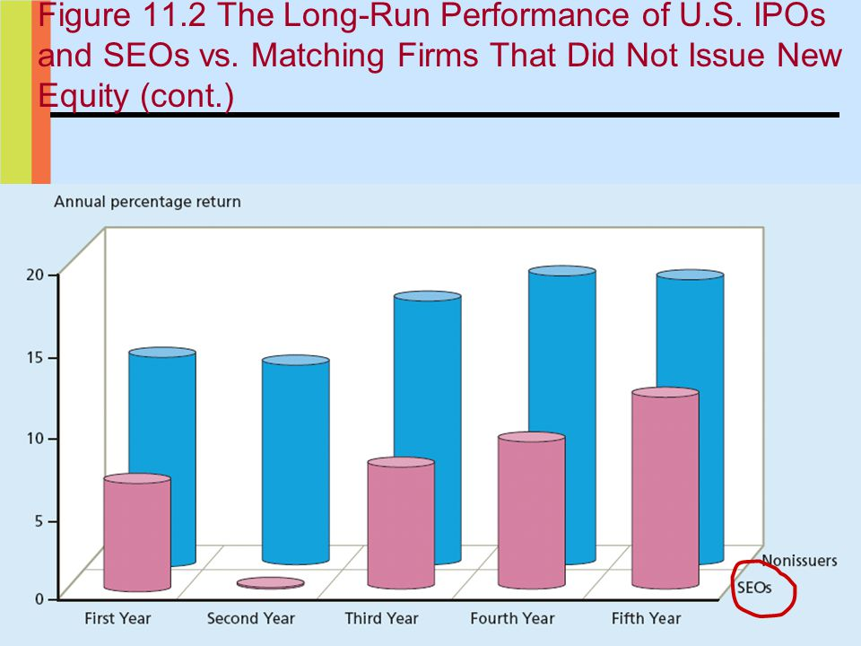 28 Figure 11.2 The Long-Run Performance of U.S.IPOs and SEOs vs.