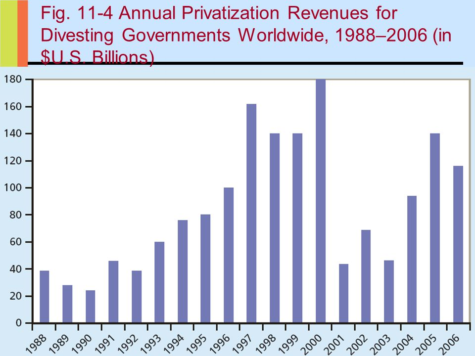 35 Fig.11-4 Annual Privatization Revenues for Divesting Governments Worldwide, 1988–2006 (in $U.S.