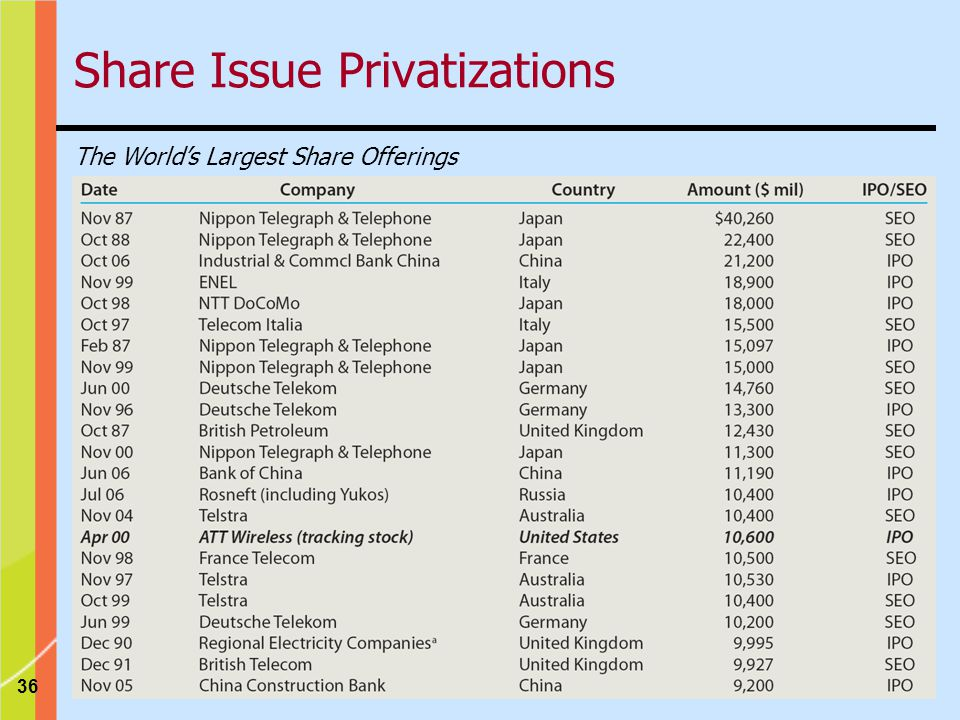 36 Share Issue Privatizations The World's Largest Share Offerings