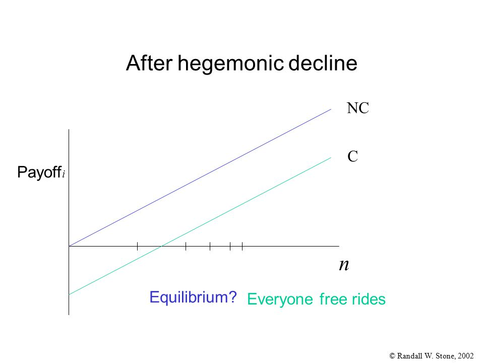 © Randall W. Stone, 2002 After hegemonic decline Payoff i NC C n Equilibrium? Everyone free rides
