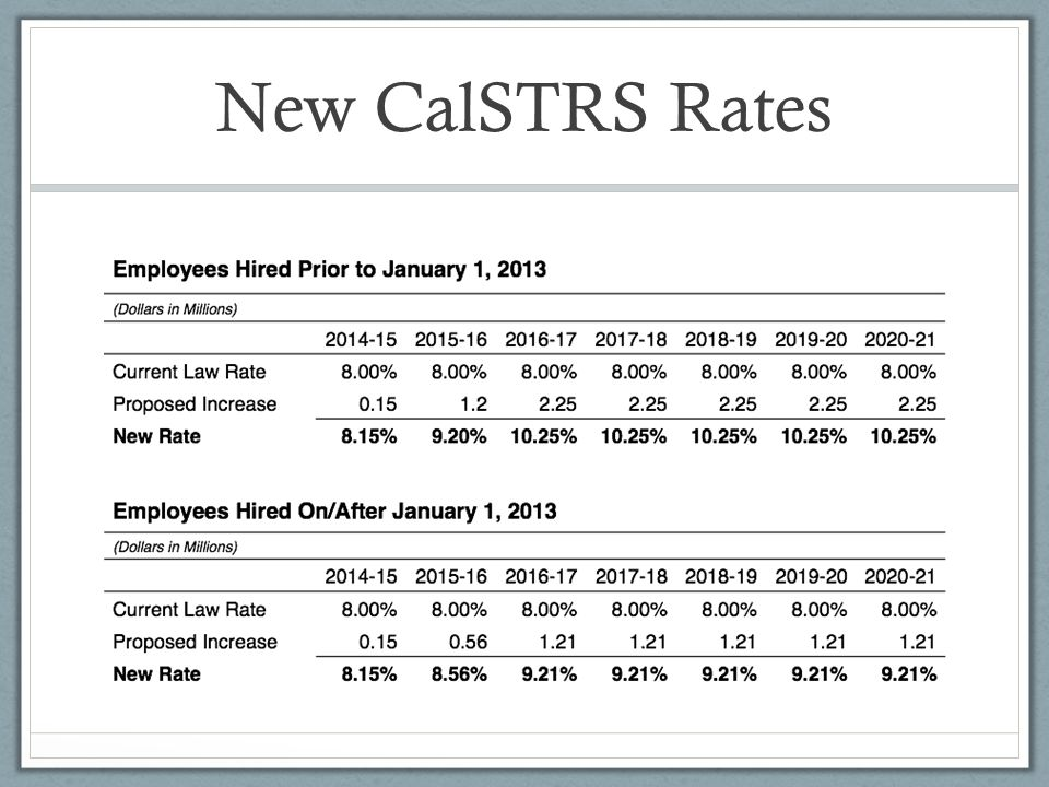 New CalSTRS Rates