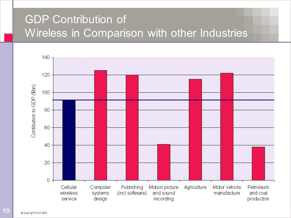 © Copyright Ovum 2004 10 GDP Contribution of Wireless in Comparison with other Industries
