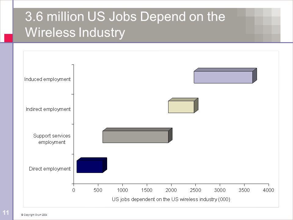 © Copyright Ovum 2004 11 3.6 million US Jobs Depend on the Wireless Industry