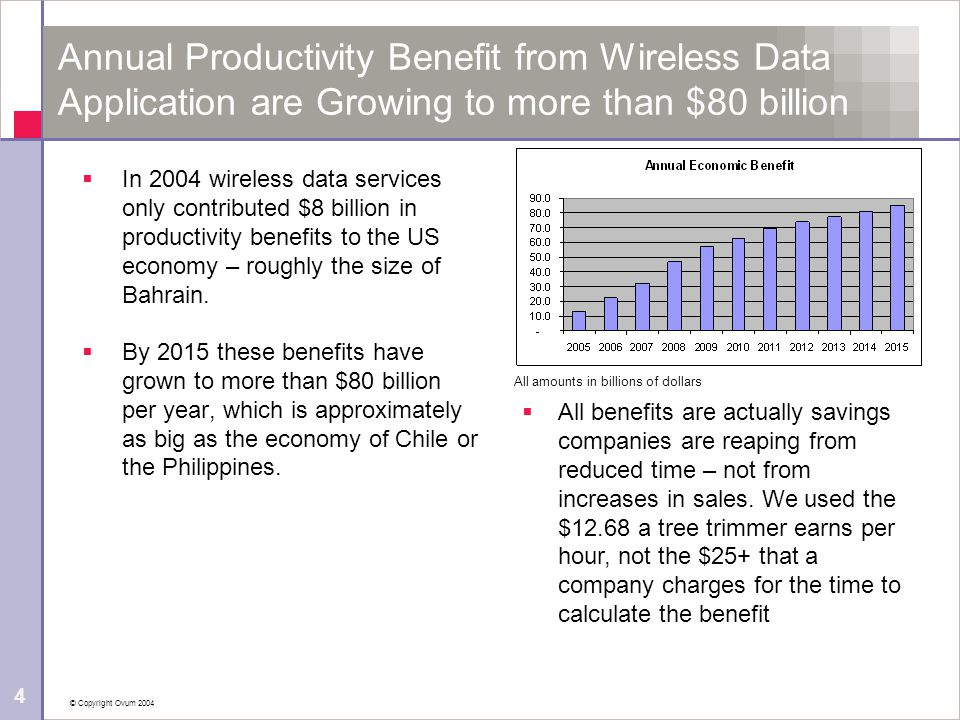 © Copyright Ovum 2004 4 Annual Productivity Benefit from Wireless Data Application are Growing to more than $80 billion  In 2004 wireless data servic