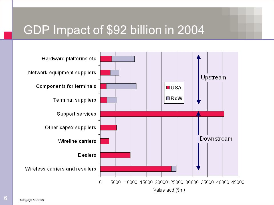 © Copyright Ovum 2004 6 GDP Impact of $92 billion in 2004