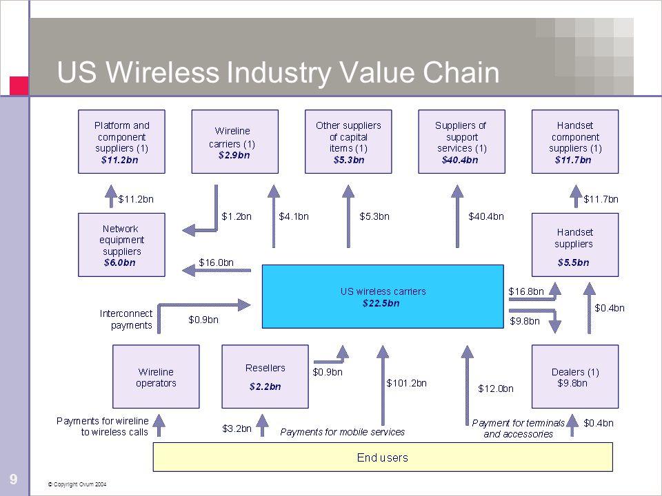 © Copyright Ovum 2004 9 US Wireless Industry Value Chain