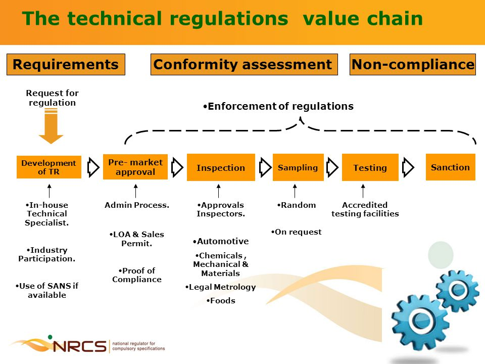 The technical regulations value chain Request for regulation Conformity assessment Development of TR Pre- market approval Inspection Sampling Testing