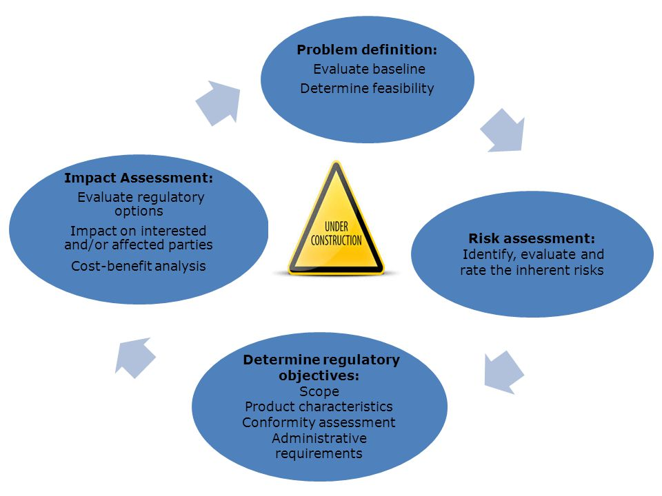 Problem definition: Evaluate baseline Determine feasibility Risk assessment: Identify, evaluate and rate the inherent risks Determine regulatory objec