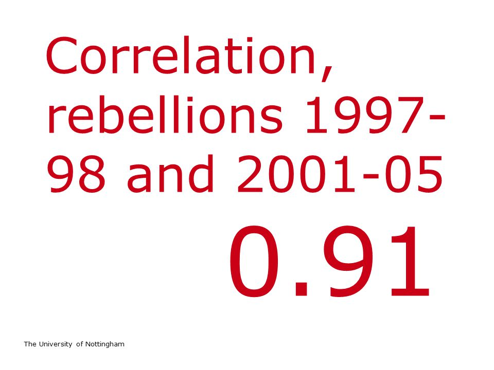 The University of Nottingham Correlation, rebellions 1997- 98 and 2001-05 0.91