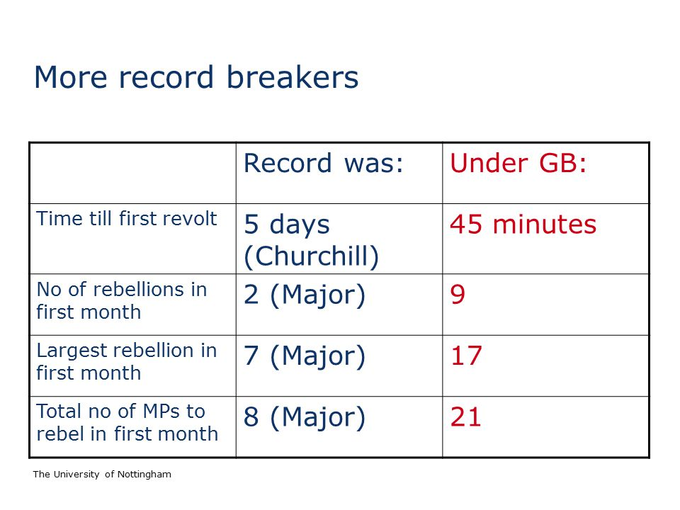 The University of Nottingham More record breakers Record was:Under GB: Time till first revolt 5 days (Churchill) 45 minutes No of rebellions in first month 2 (Major)9 Largest rebellion in first month 7 (Major)17 Total no of MPs to rebel in first month 8 (Major)21