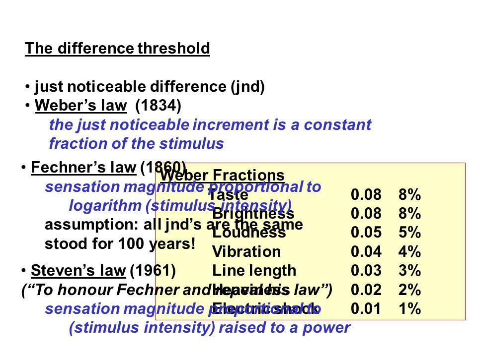 Ernst Weber (1795-1878) Increase in intensity Intensity = constant