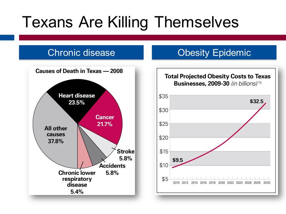 Texans Are Killing Themselves Chronic disease Obesity Epidemic