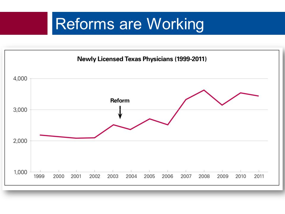 Reforms are Working