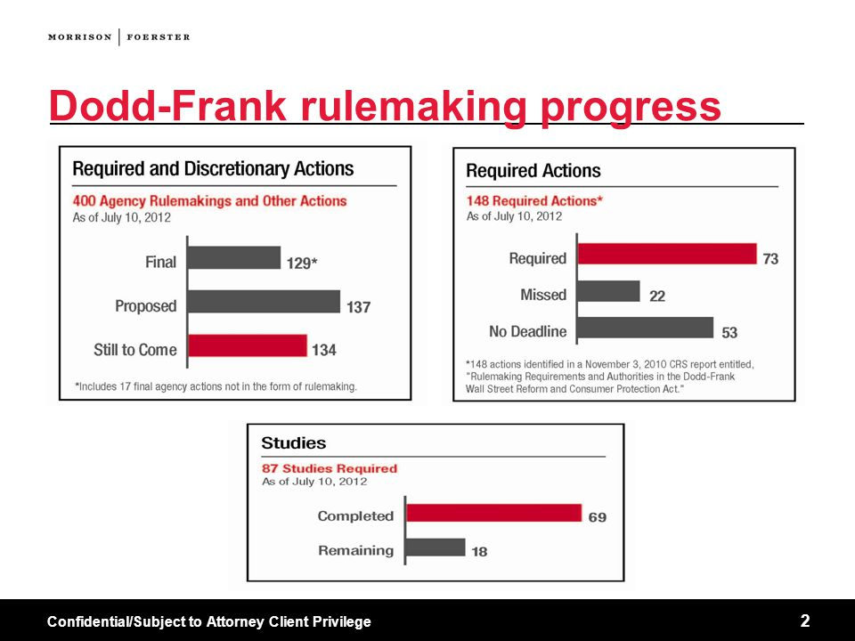 Confidential/Subject to Attorney Client Privilege 2 Dodd-Frank rulemaking progress