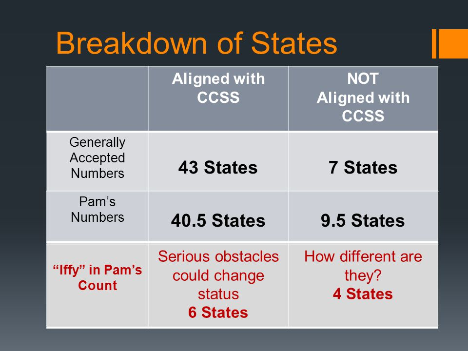 States and The CCSS Aligned with CCSS NOT Aligned with CCSS Generally Accepted Numbers 43 States7 States Breakdown of States Pam's Numbers 40.5 States9.5 States Iffy in Pam's Count Serious obstacles could change status 6 States How different are they.