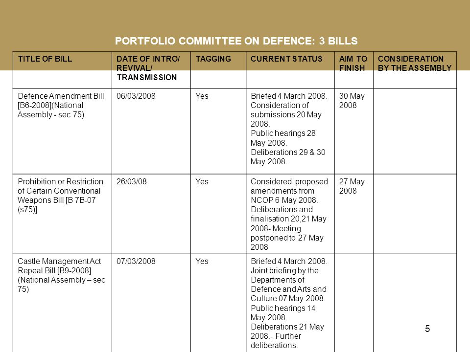 5 PORTFOLIO COMMITTEE ON DEFENCE: 3 BILLS TITLE OF BILLDATE OF INTRO/ REVIVAL/ TRANSMISSION TAGGINGCURRENT STATUSAIM TO FINISH CONSIDERATION BY THE ASSEMBLY Defence Amendment Bill [B6-2008](National Assembly - sec 75) 06/03/2008YesBriefed 4 March 2008.