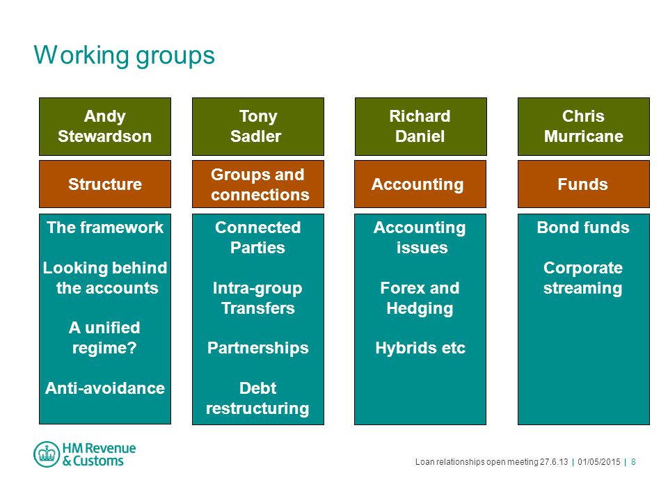 Loan relationships open meeting 27.6.13 | 01/05/2015 | 8 Working groups The framework Looking behind the accounts A unified regime? Anti-avoidance Con