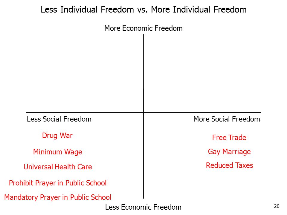 20 Less Social Freedom More Social Freedom More Economic Freedom Less Economic Freedom Less Individual Freedom vs.