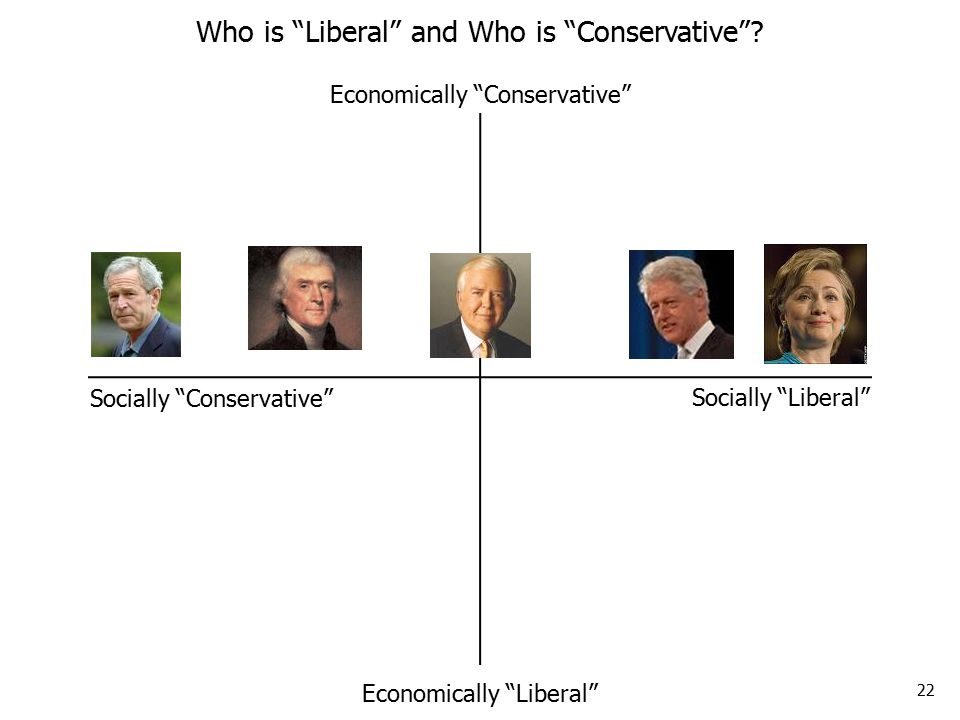 22 Who is Liberal and Who is Conservative .