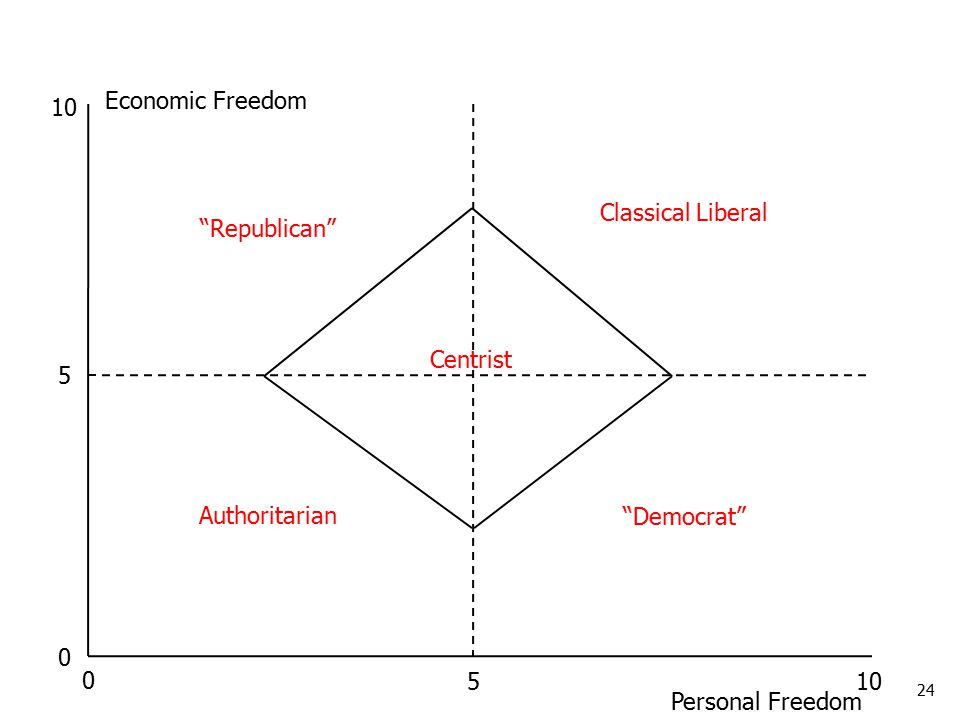 24 Economic Freedom Personal Freedom Democrat Republican Classical Liberal Authoritarian Centrist 5 0 10 5 0