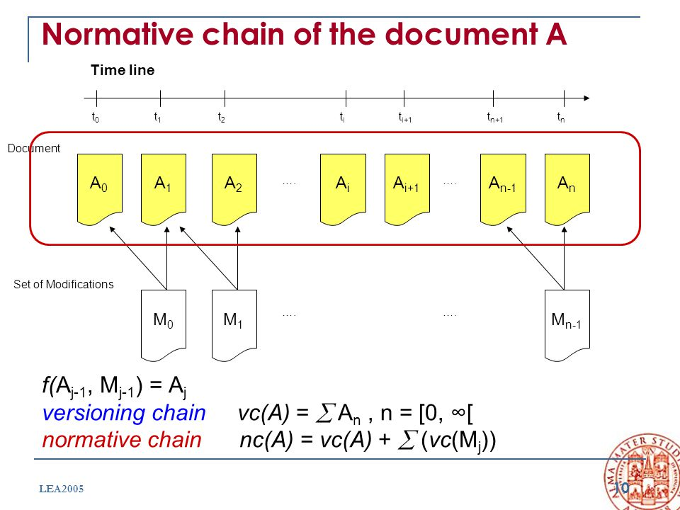 10 LEA2005 Normative chain of the document A Document Time line t0t0 tntn titi t i+1 t n+1 t1t1 t2t2 ….