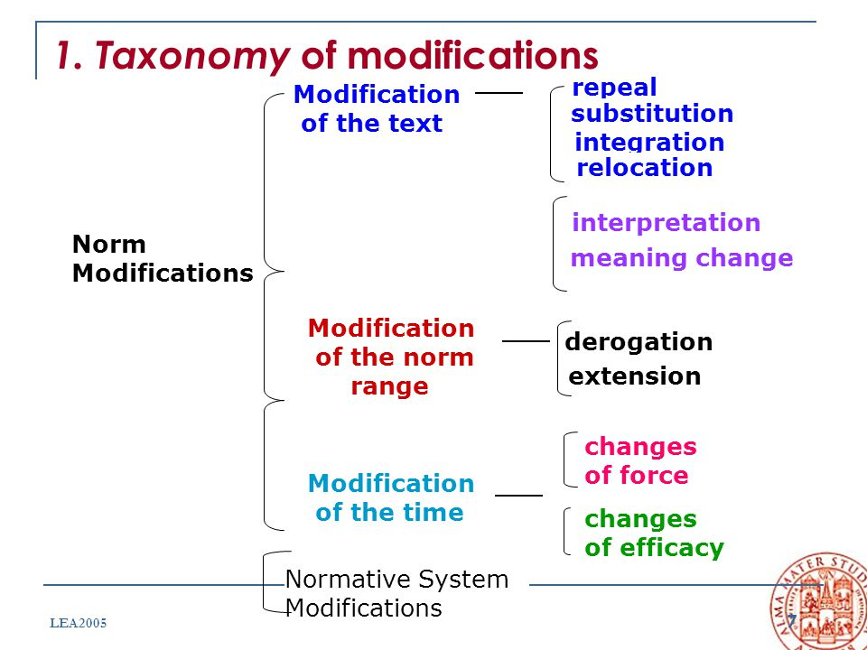 7 LEA2005 1. Taxonomy of modifications Norm Modifications Modification of the text repeal integration Modification of the norm range Modification of t