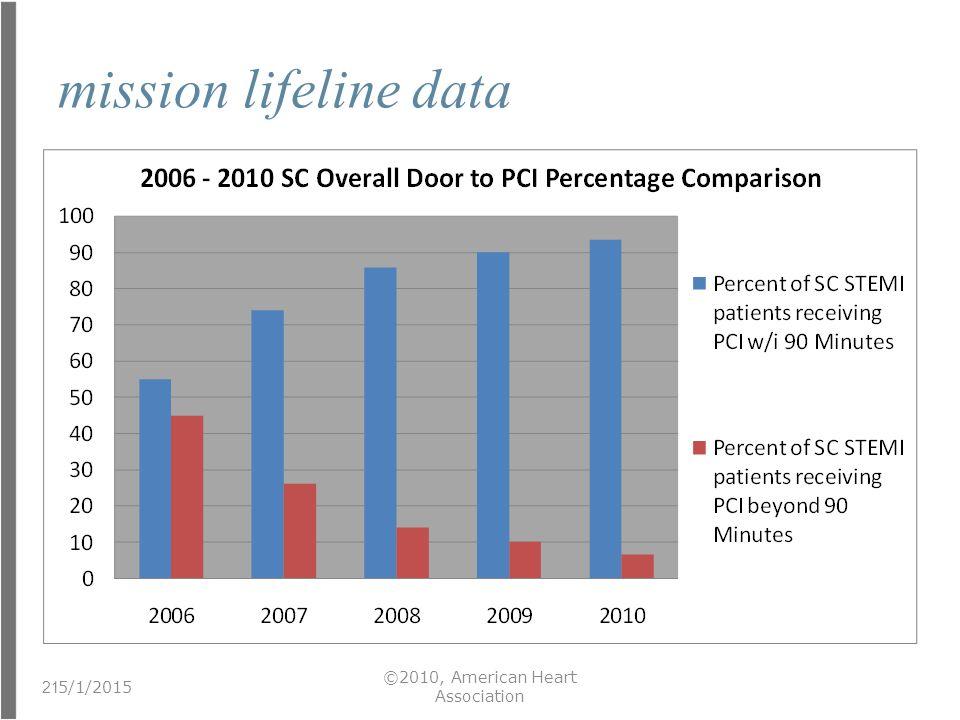 mission lifeline data 5/1/2015 ©2010, American Heart Association 21