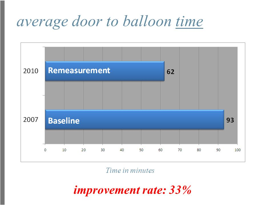 average door to balloon time Time in minutes improvement rate: 33%
