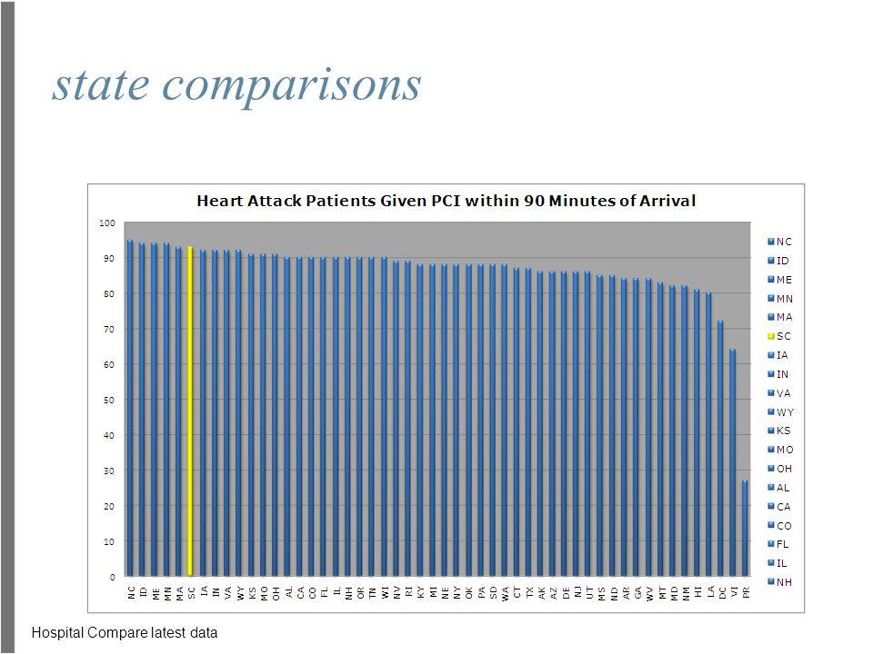 state comparisons Hospital Compare latest data