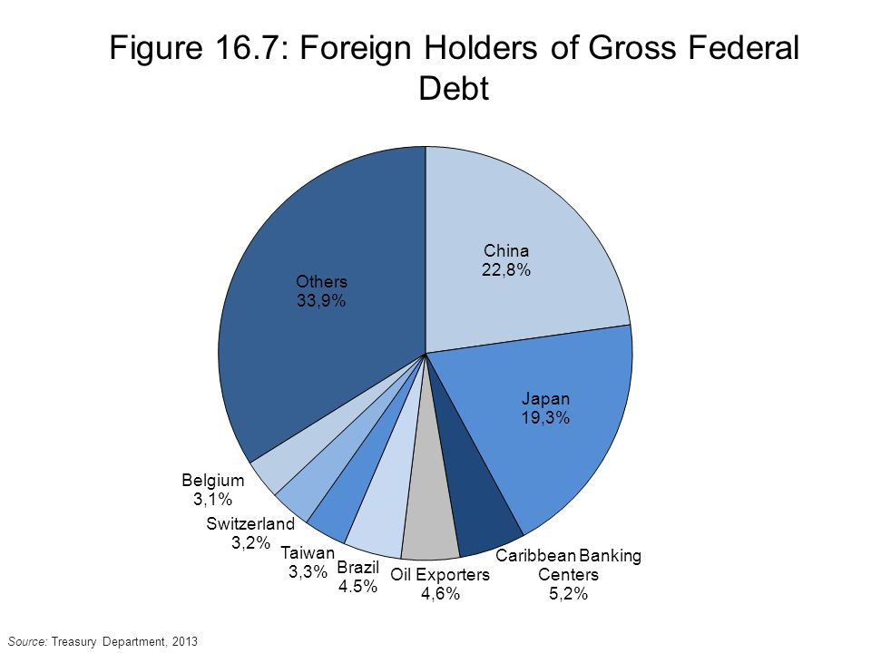 Figure 16.7: Foreign Holders of Gross Federal Debt Source: Treasury Department, 2013