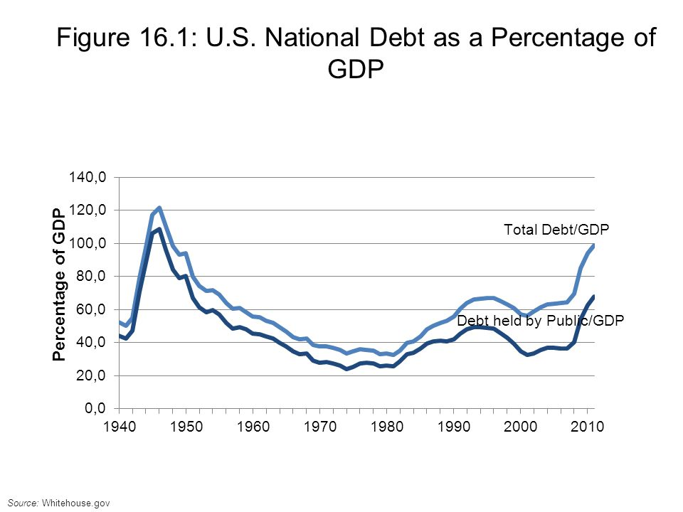 Debt held by Public/GDP Figure 16.1: U.S.