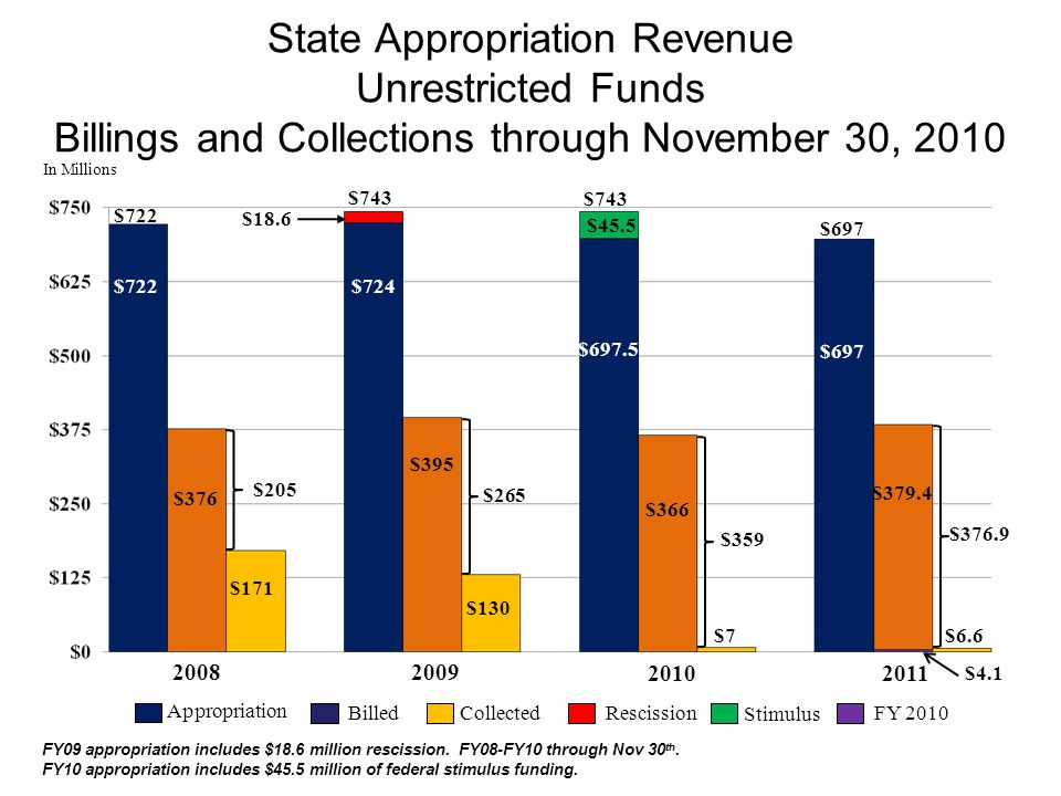 State Appropriation Revenue Unrestricted Funds Billings and Collections through November 30, 2010 CollectedBilled Appropriation RescissionFY 2010 In M