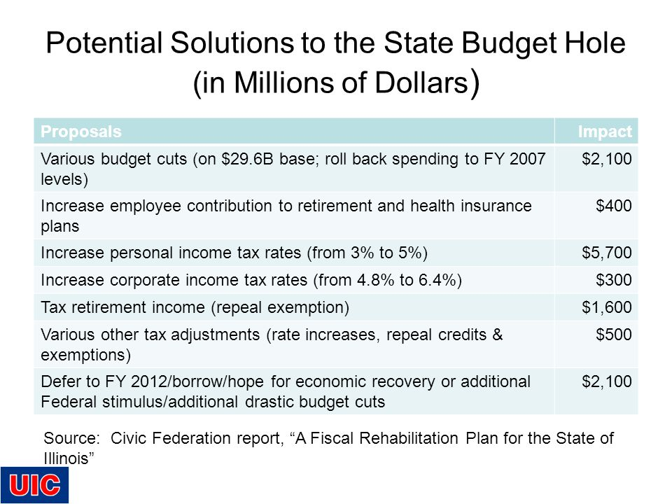 Potential Solutions to the State Budget Hole (in Millions of Dollars ) ProposalsImpact Various budget cuts (on $29.6B base; roll back spending to FY 2