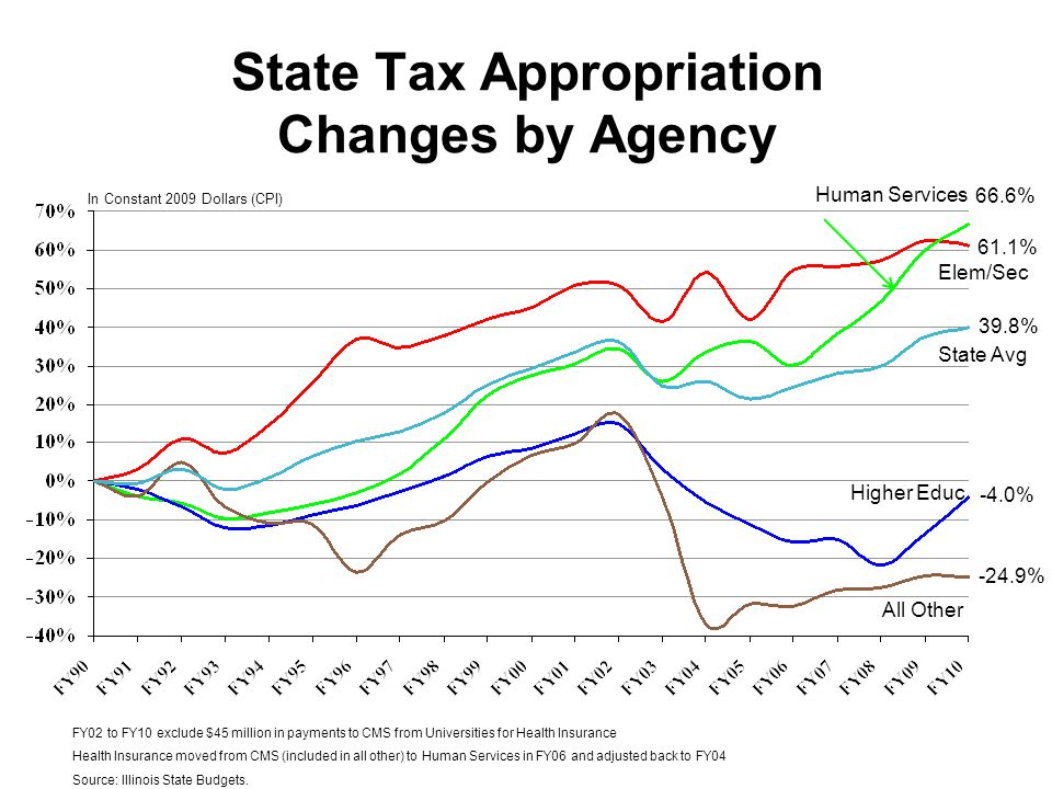 State Tax Appropriation Changes by Agency Human Services Elem/Sec Higher Educ All Other State Avg 66.6% 39.8% -24.9% -4.0% 61.1% In Constant 2009 Doll