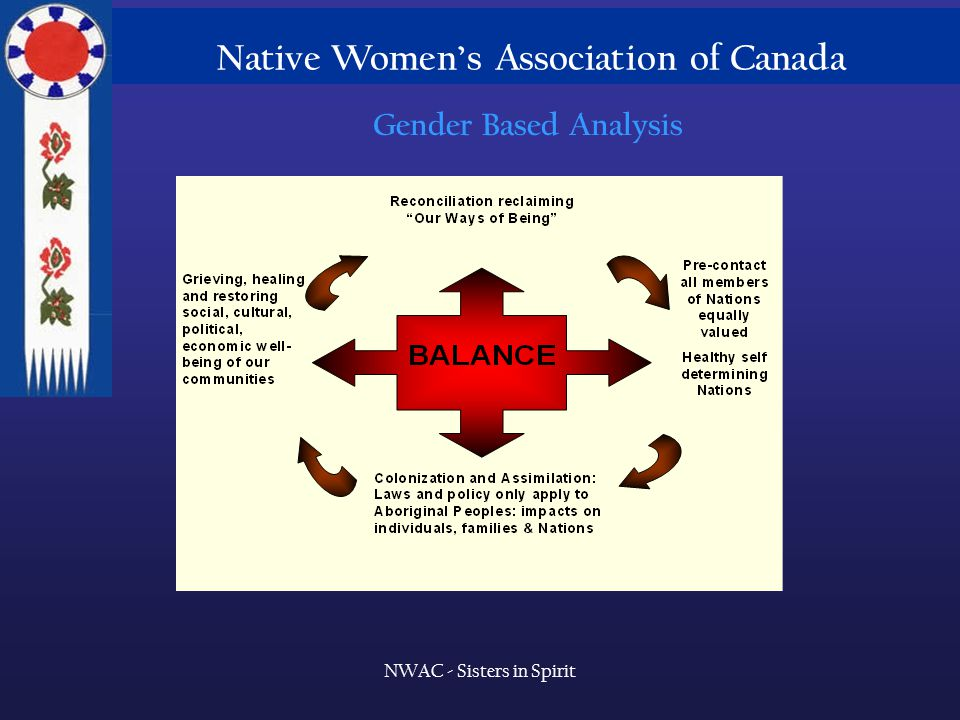 Native Women's Association of Canada NWAC - Sisters in Spirit Gender Based Analysis