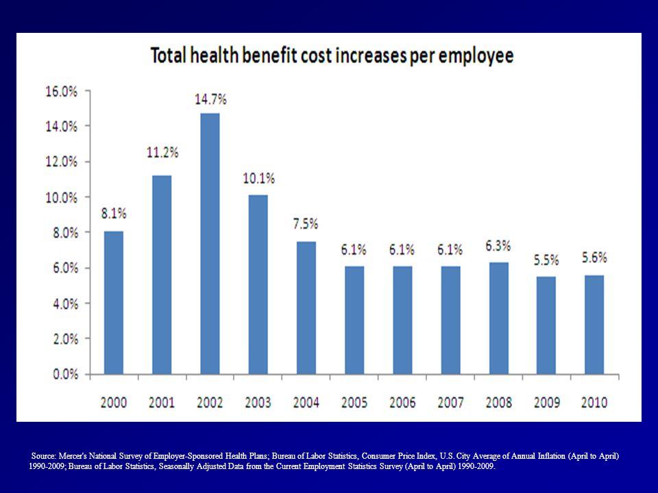 Source: Mercer s National Survey of Employer-Sponsored Health Plans; Bureau of Labor Statistics, Consumer Price Index, U.S.