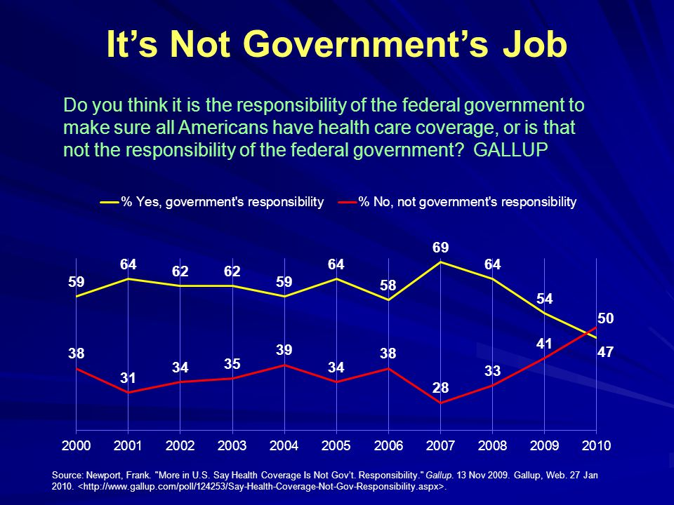 It's Not Government's Job Do you think it is the responsibility of the federal government to make sure all Americans have health care coverage, or is that not the responsibility of the federal government.