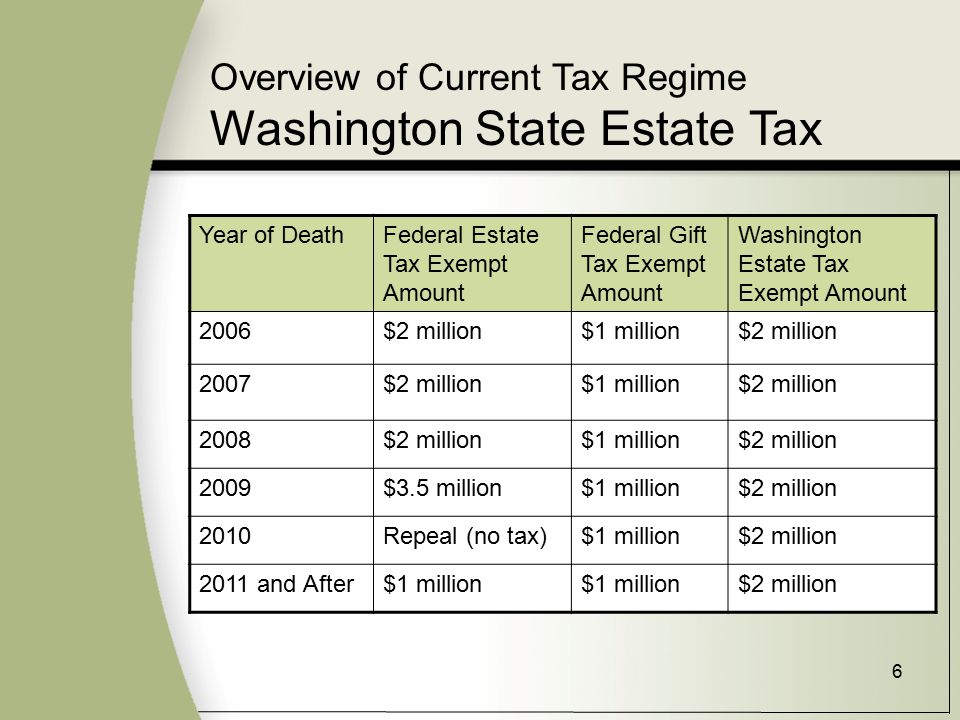 6 Overview of Current Tax Regime Washington State Estate Tax Year of DeathFederal Estate Tax Exempt Amount Federal Gift Tax Exempt Amount Washington Estate Tax Exempt Amount 2006$2 million$1 million$2 million 2007$2 million$1 million$2 million 2008$2 million$1 million$2 million 2009$3.5 million$1 million$2 million 2010Repeal (no tax)$1 million$2 million 2011 and After$1 million $2 million