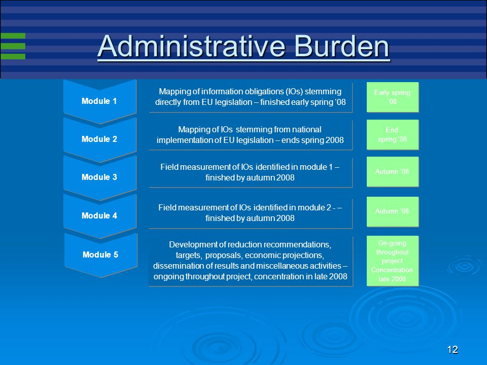 11 Administrative Burden  Aim: reduction of the admin burden by 25%  Labour efficiency  = increase in the level of GDP of c.